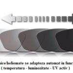 lentile Fotocromice cu grad mare de inchidere -heliomate-lentile helio gri sau maro- heliomate subtiate